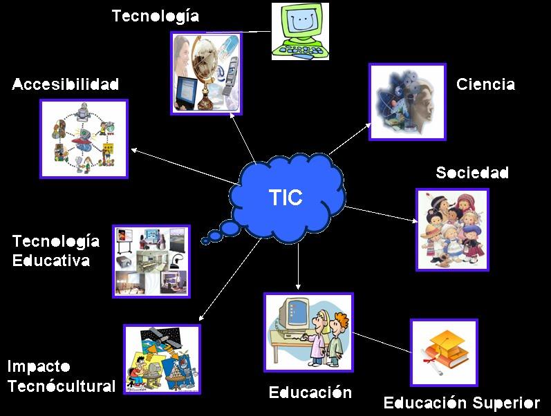 LAS TIC Y SU INFLUENCIA EN LA EDUCACIÓN Y LA SOCIEDAD